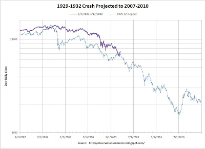 Graph of 1929-1932 stock market crash compared to 2007-2008-2009-2010