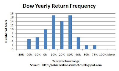 Histogram showing stock market (Dow) yearly performance
