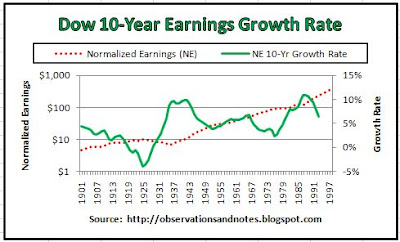 Graph of stock market (Dow) earnings growth rate