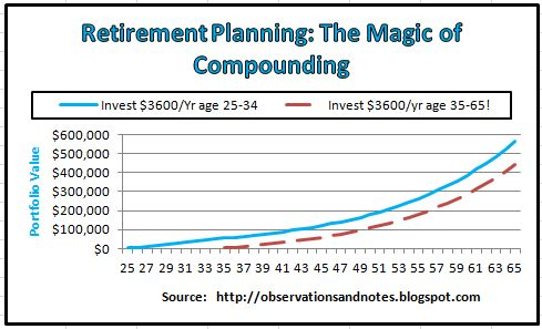 Graph showing the magic of compound interest