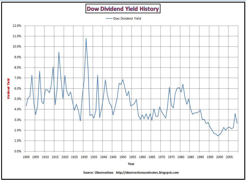 Observations: Dow Price/Dividend Ratio and Dividend Yield History