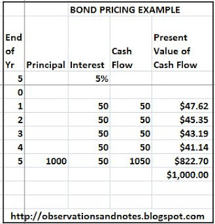 Example of bond and investment valuation/pricing