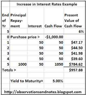 Bond Increase in Interest Rates Example