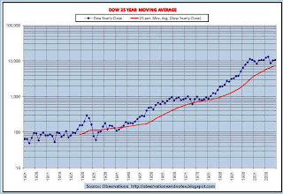 Dow 25 Year Moving Average