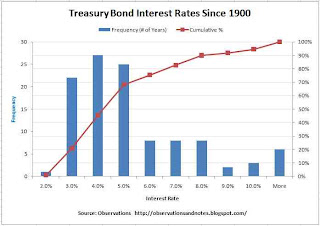 frequency histogram of 10-year Treasury Note interest rates (yields) for 100 years