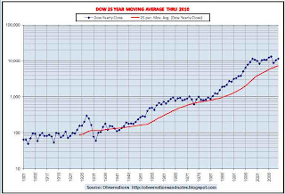 Long-term 100 year stock market (Dow) history/trend chart, moving average