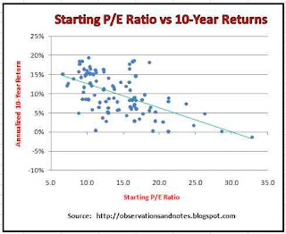 starting/initial p/e ratio 10-year dow/stock market return/performance