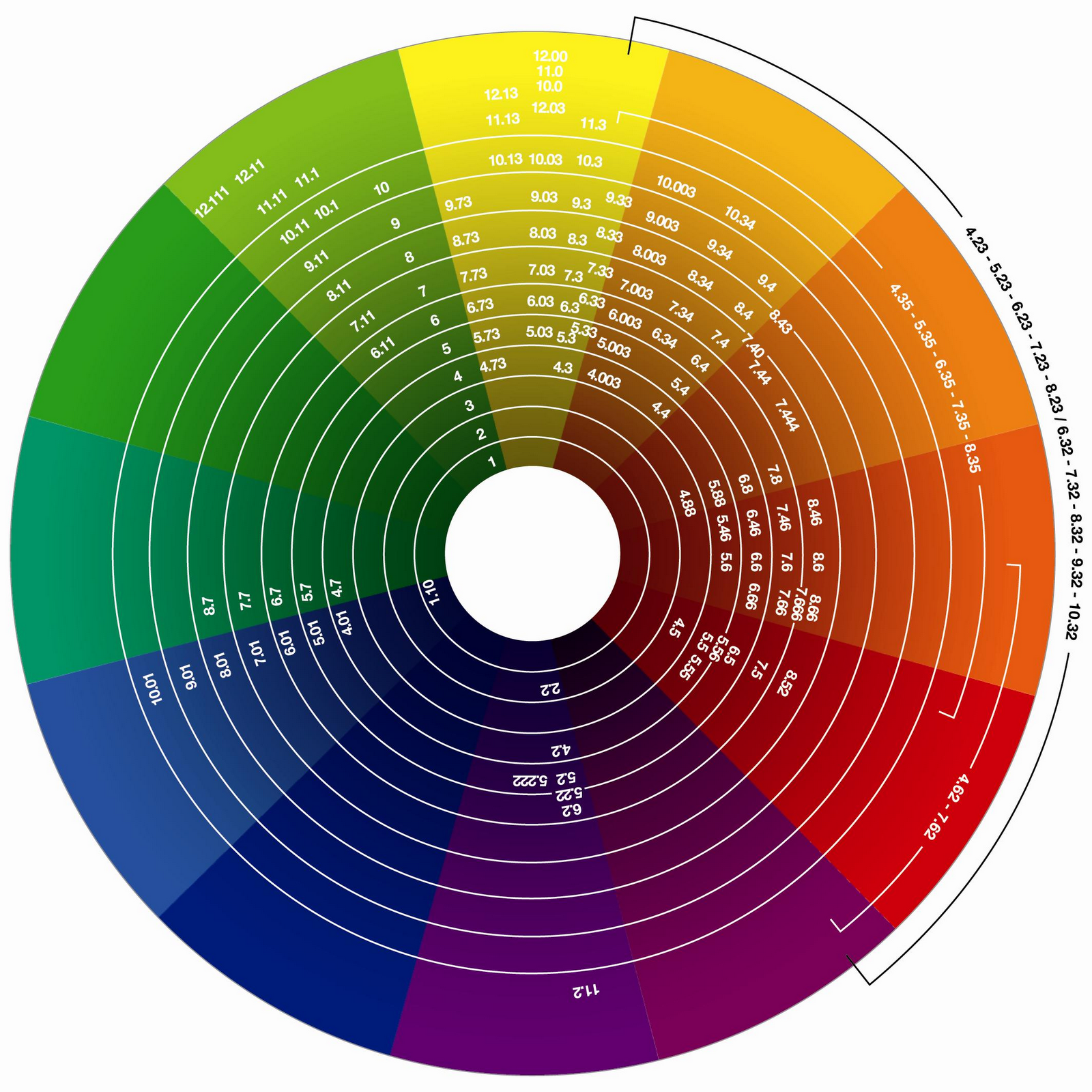 The wondrous evoluscope taxonomy colour wheel for Color wheel schemes
