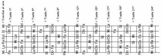 guitar and bass el mastil afinacion primer contacto SEMANA 1
