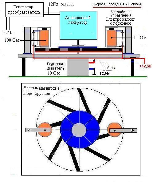 Как сделать двигатель на магните - Шкаф и точка