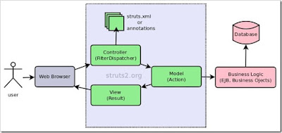 Use it struts 2 architecture mvc design pattern for Struts 2 architecture
