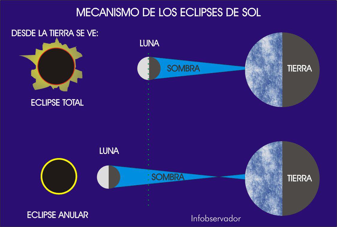el disco solar, y en consecuencia, parece que anochece en pleno día
