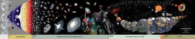 Universo em Evolução