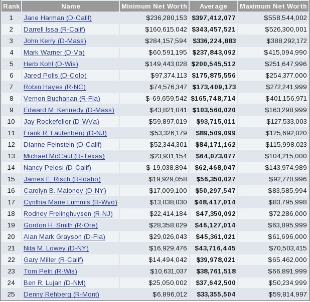 OpenSecrets: Congress Highest Net Worth 2007 (click to enlarge)