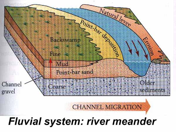 Fluvial Explained!