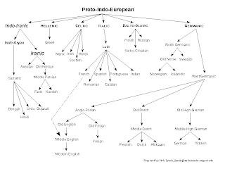 Indo-European+basic+chart+ ...