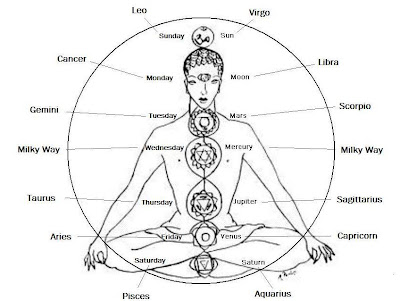 ruling planets of chakras - photo #21
