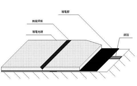 無塵室無縫PVC塑膠導電地磚施工程序圖