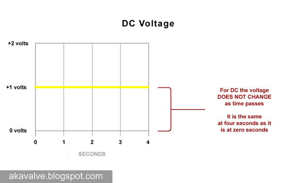 DC (Direct Current) voltage over time