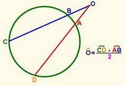 Circunferencias teoremas de la circunferencia for Exterior a la circunferencia