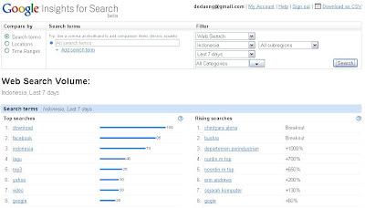 Keyword dari Google Trends