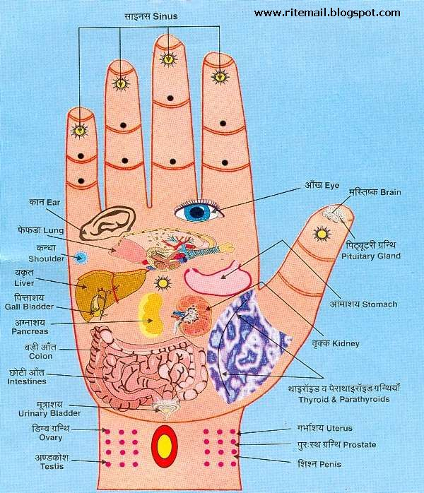 Accupressure and Reflexology