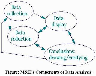 Anthropology- Bangladesh: Qualitative Data Analysis Qualitative Data Analysis Process