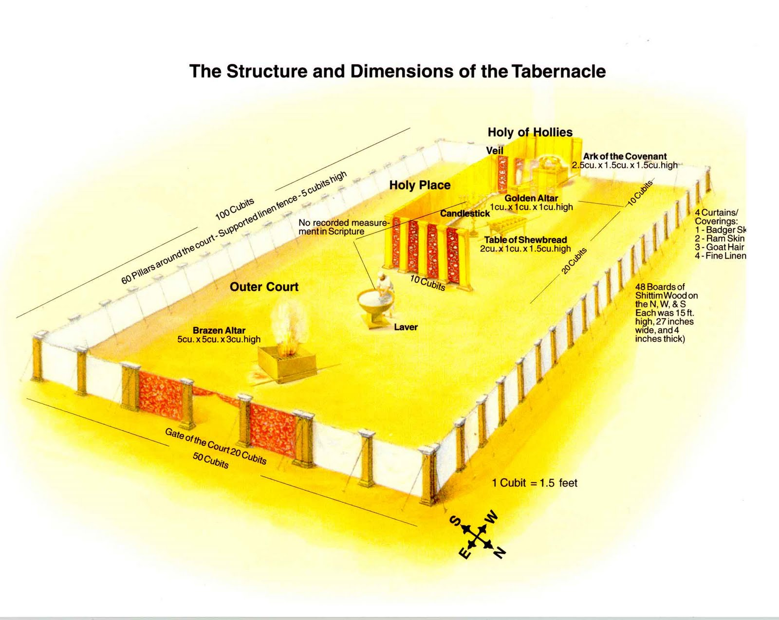 El santuario ten a tres divisiones