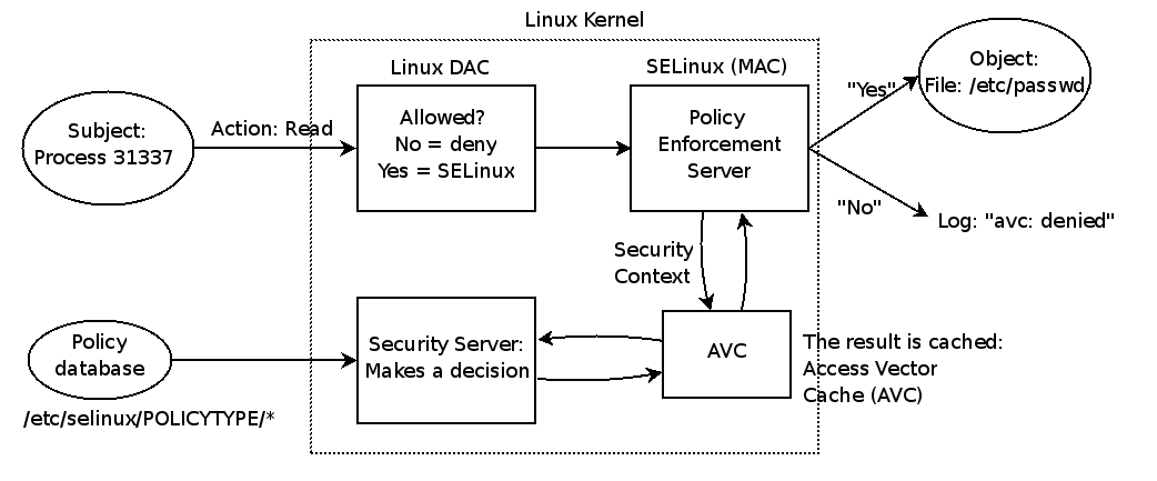 selinux As manufacturers implement selinux, they should apply the new policy to a test pool of devices this prints the global selinux mode: either enforcing or permissive to determine the selinux mode for.