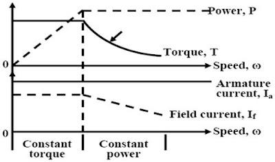 Speed, torque and power characteristics of separately excited DC motor