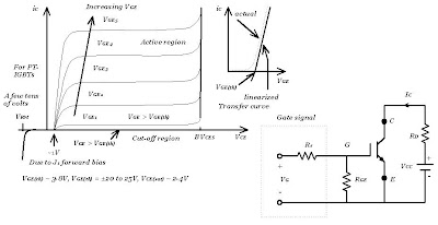 Characteristics of IGBT
