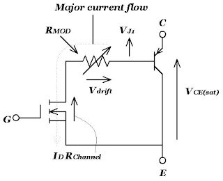 Saturation voltage characteristics of IGBT