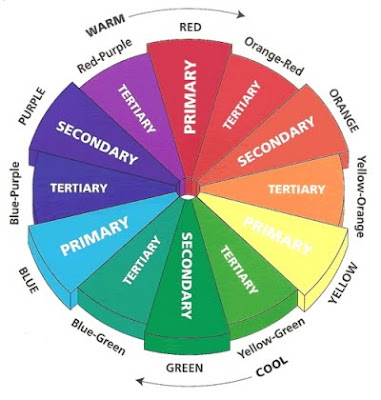 Color Wheel Interior Design On Diy D E S I G N Elements And Principles Of  Design