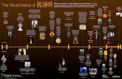 Periodic Table Of Beer Styles furthermore Visual History Of Halloween furthermore  on monkey monday male macaques will pay to