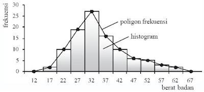 contoh histogram dan poligon frekuensi