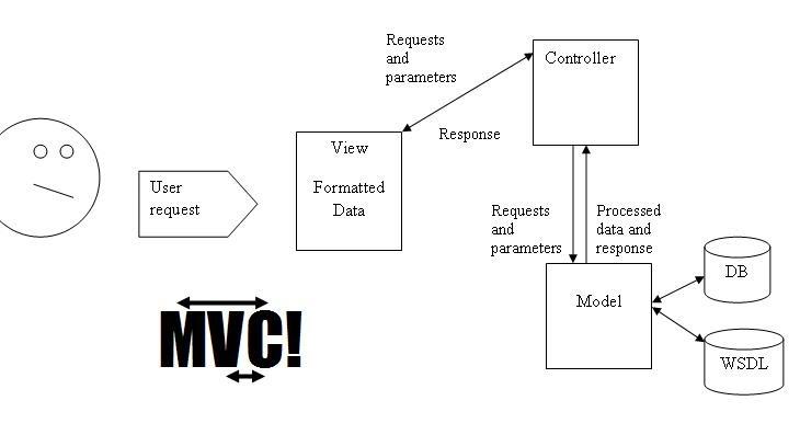 Magento magento architecture for Architecture mvc