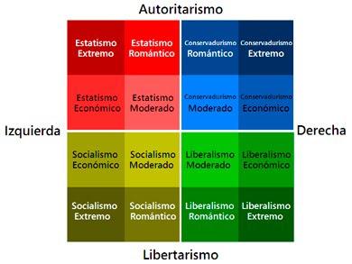 Principales ideologías del espectro político