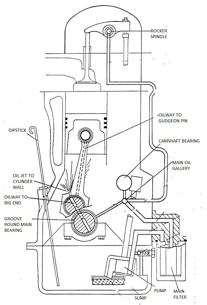 engine lubrication system parts  engine  free engine image