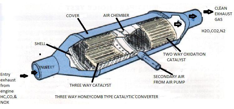 Catalytic Converter Mechanism: Types Of Catalytic Converter At Woreks.co