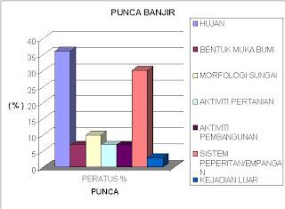 ANALISIS PUNCA BANJIR