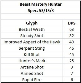 bis beastmaster hunter