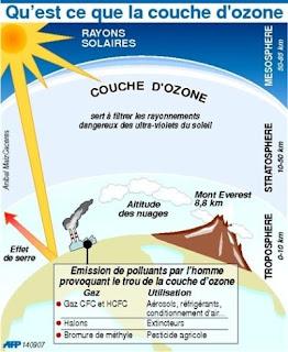 Lesverts 04 16 septembre journ e internationale de la - Consequences de la destruction de la couche d ozone ...