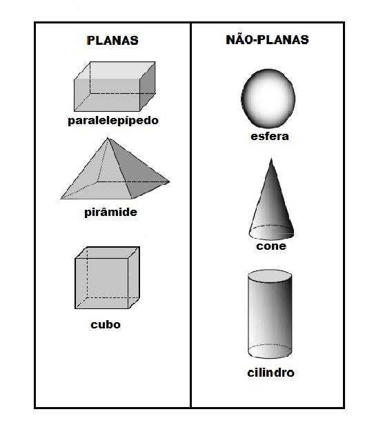 Matemática Ensino Fundamental: Geometria- FÍGURAS PLANAS E NÃO PLANAS