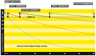 EPPP Forgetting Curve