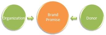 Nonprofit Brand Model