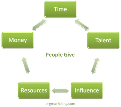 Model of the five ways donors can give to your charity.