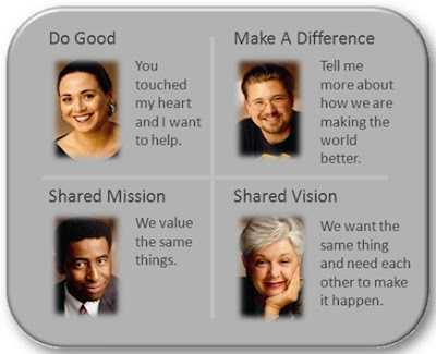 Model of Donor Context