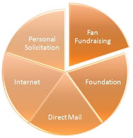 Fundraising Planning Model