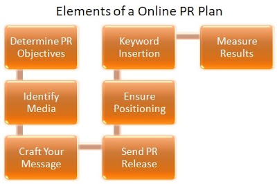 Model of an Online Public Relations Plan