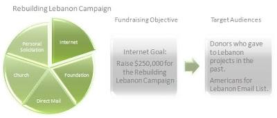 Fundraising Planning Model